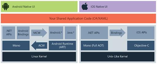 Platforms of app development