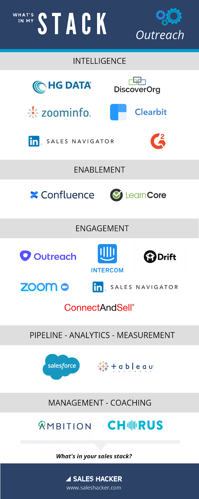 outreach.io sales stack