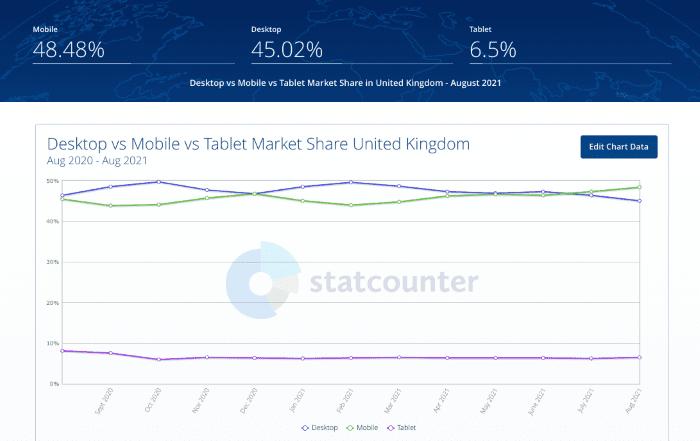 Desktop vs mobile vs tablet market share in the UK