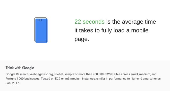 22 seconds is the average time it takes to fully load a mobile page