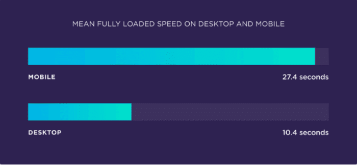 Mean fully loaded speed on desktop and mobile