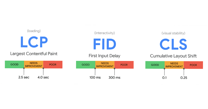 Core web vitals: LCP, FID and CLS