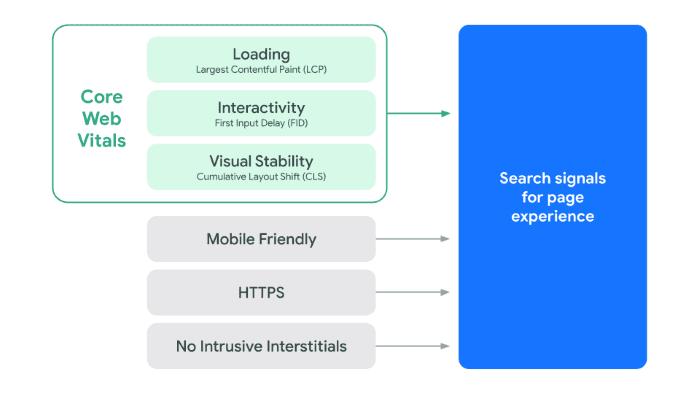 Googles new core web vitals metrics